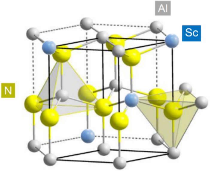 AlScN 晶体结构(Sc≤43 at%)