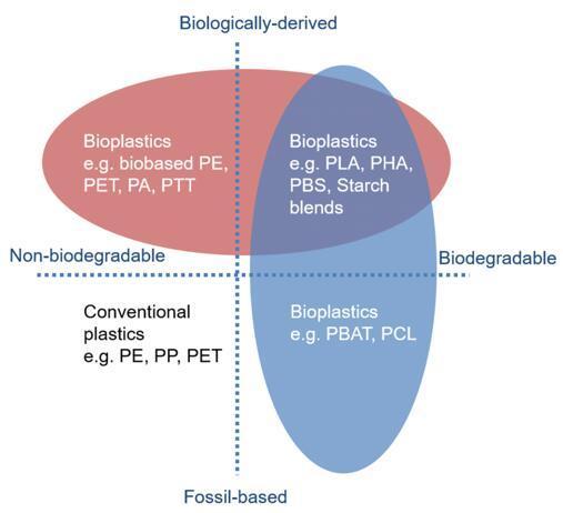 生物塑料分类
