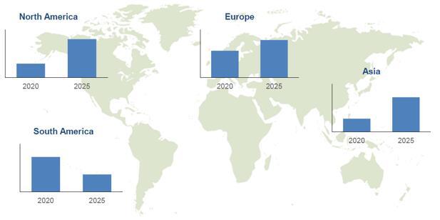 2020年和2025年按地区细分的生物塑料全球产量预测