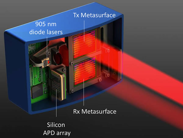 Lumotive激光雷达系统包含两颗LCM芯片,激光束从顶部发射,在底部被接收