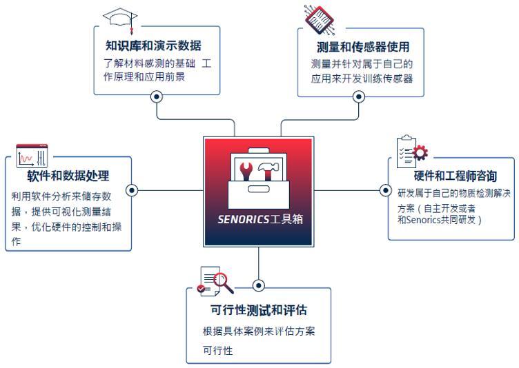 Senorics近红外光谱传感工具箱平台
