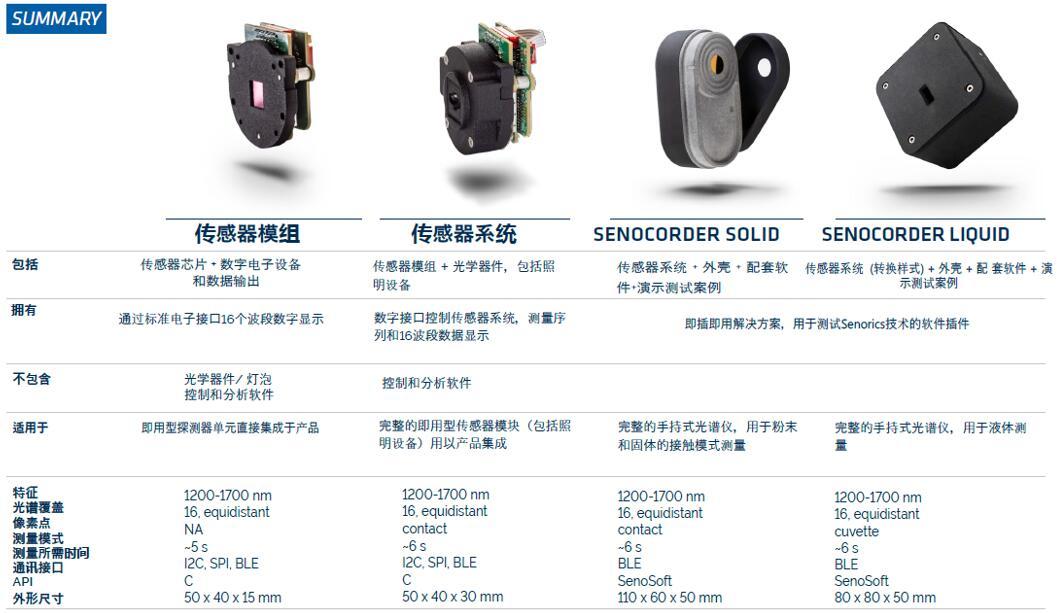 Senorics工具箱平台提供的丰富硬件