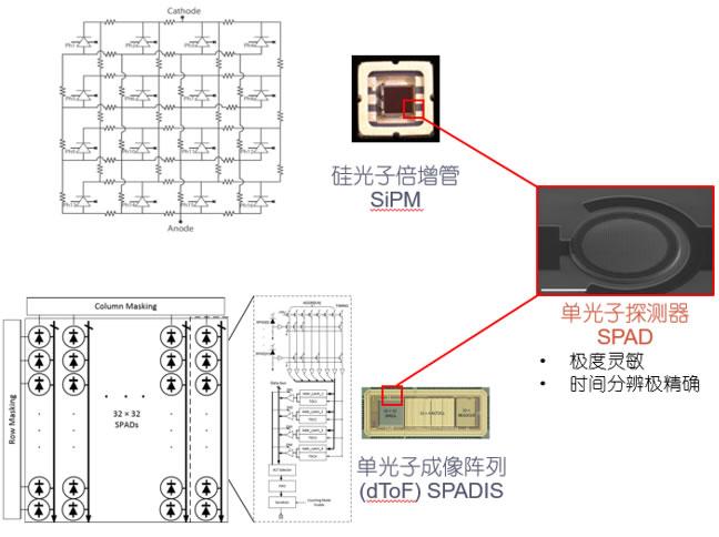 灵明光子打造基于SPAD技术的两大产品线:SiPM和SPADIS