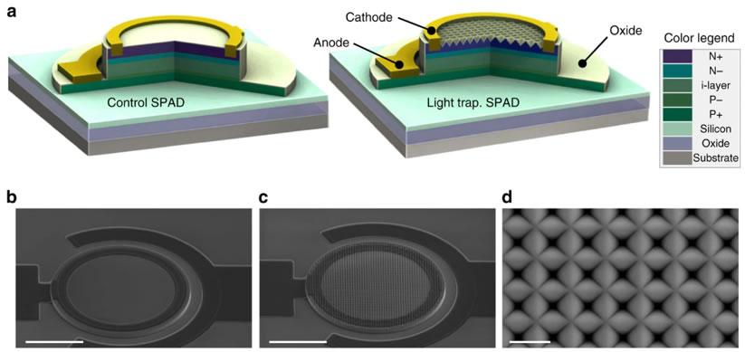 能提升PDE的光子捕捉技术的器件结构示意图