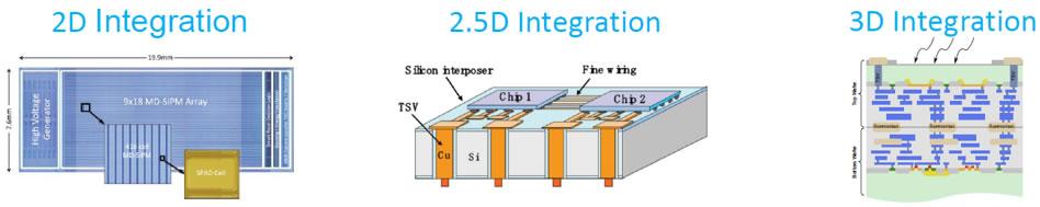 SPAD阵列:从2D集成到3D集成