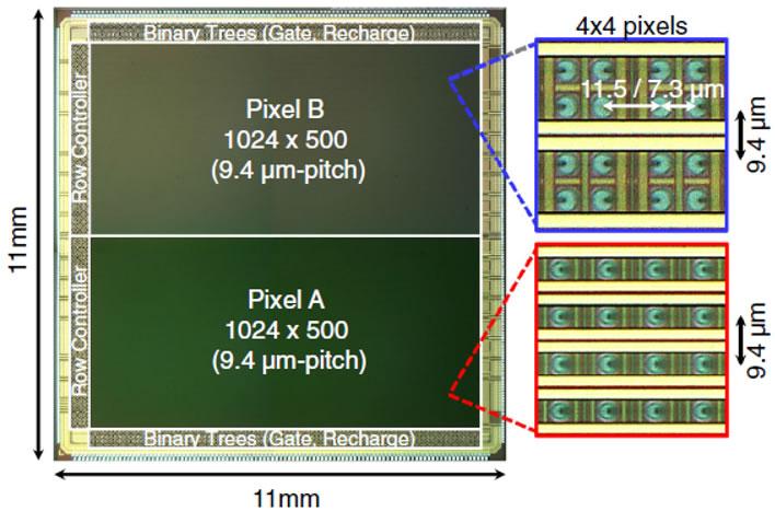 佳能100万像素时间门控SPAD图像传感器架构,芯片显微图和像素阵列放大视图