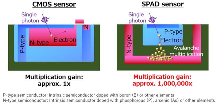 CMOS传感器和SPAD传感器的像素结构对比