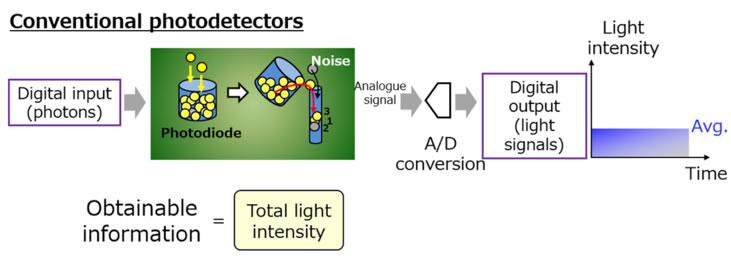 传统光电探测器与光子计数原理