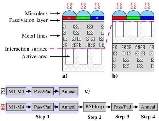 前照式CMOS图像传感器和背照式CMOS图像传感器结构
