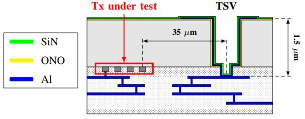 在背照式CMOS图像传感器划片槽内设计的晶体管(Tx)位置示意图