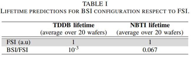 背照式(BSI)和前照式(FSI)图像传感器寿命预测