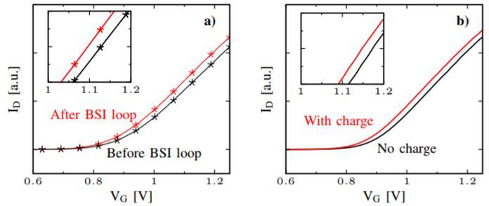 在背照式CMOS图像传感器工艺流程不同站点测量的ID-VG曲线