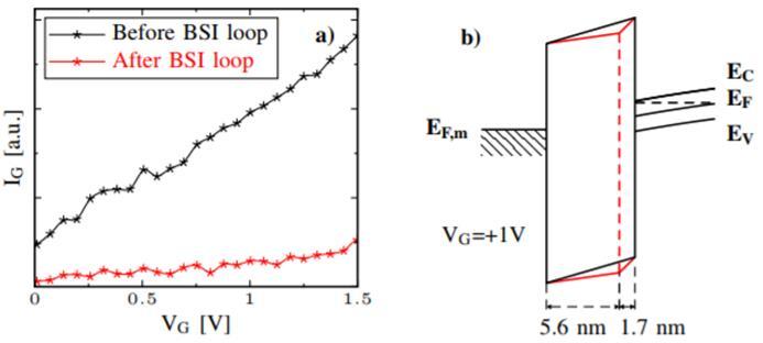 在背照式CMOS图像传感器工艺流程不同站点测量的IG-VG曲线