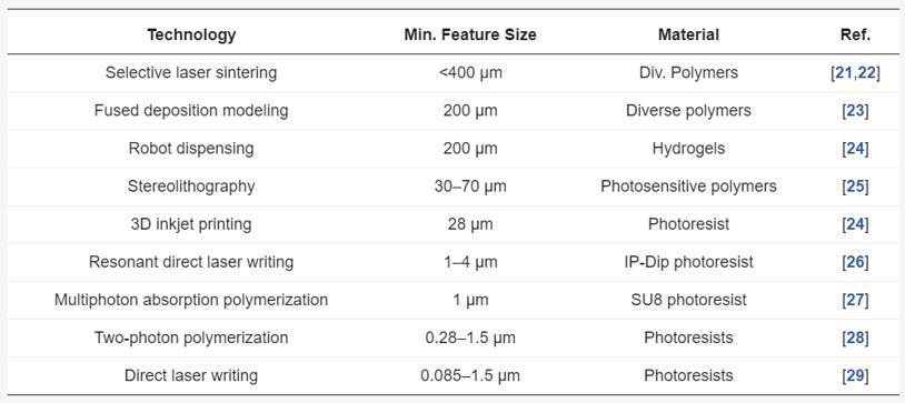 3D打印MEMS技术存在的挑战