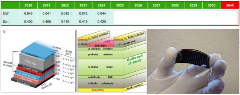 2020~2040年全球lll-V族化合物半导体光伏市场预测