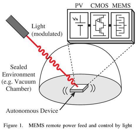 MEMS技术在光伏中的应用