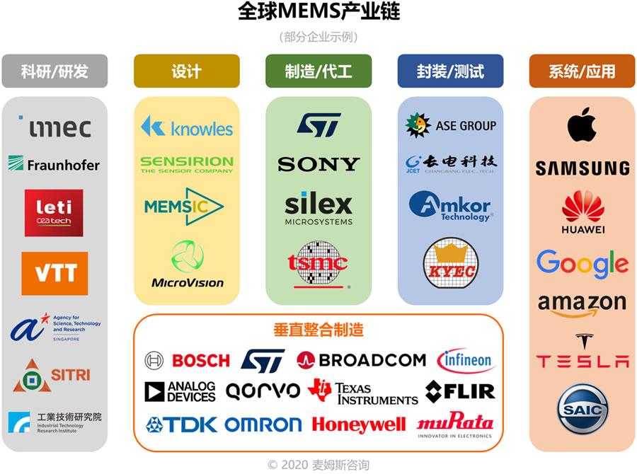 全球MEMS产业链(麦姆斯咨询)