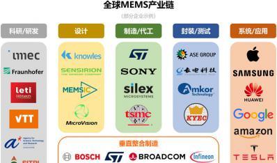 """第24期""""见微知著""""培训课程:MEMS技术进阶"""
