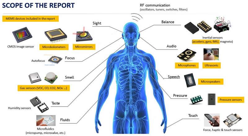 本报告涉及的MEMS器件