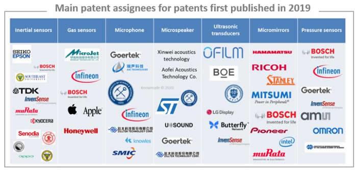2019年首次公布专利的主要专利权受让人