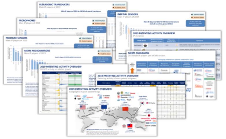 《MEMS传感器和执行器2019年专利动态》报告分析页面展示
