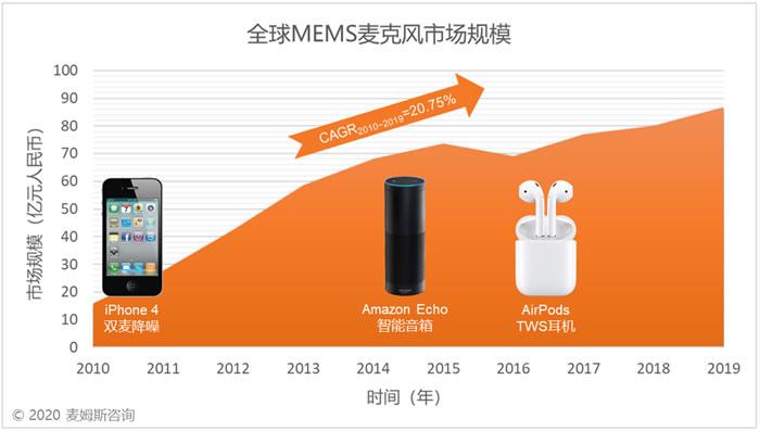 2010~2019年全球MEMS麦克风市场规模(来源:麦姆斯咨询)