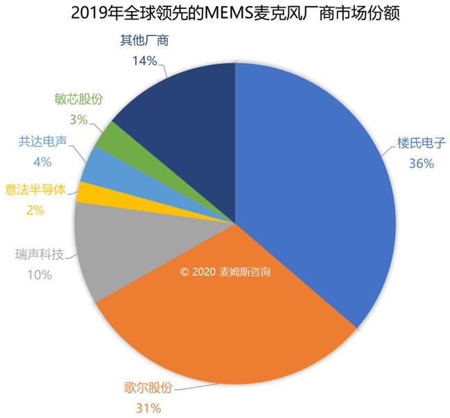 2019年全球领先的MEMS麦克风厂商市场份额(按照营收统计)(来源:麦姆斯咨询)