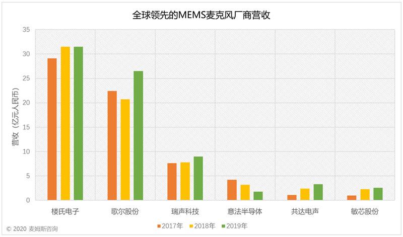 2017~2019年全球领先的MEMS麦克风厂商营收(来源:麦姆斯咨询)