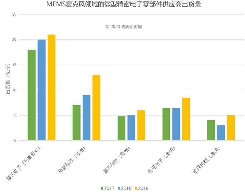 2017~2019年MEMS麦克风领域的微型精密电子零部件供应商出货量(来源:麦姆斯咨询)