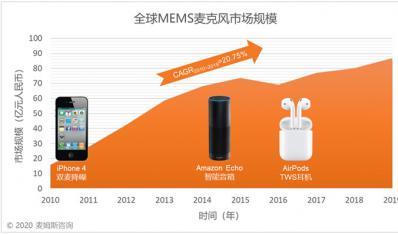 MEMS麦克风产业蓬勃发展,微型精密电子零部件受益匪浅