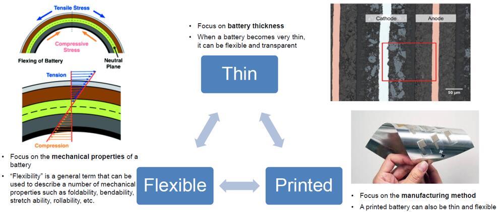 本报告重点研究的柔性、薄膜、印刷电池