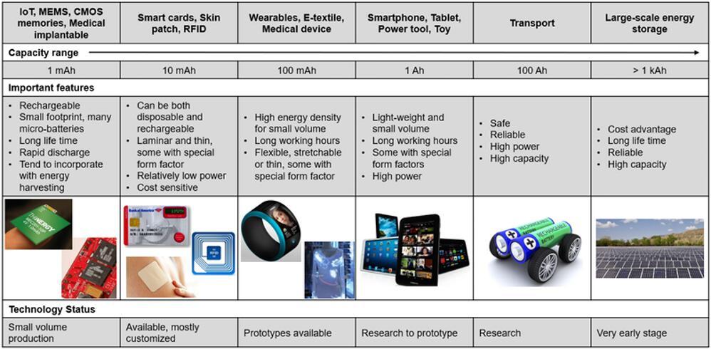 新外形新结构的电池应用