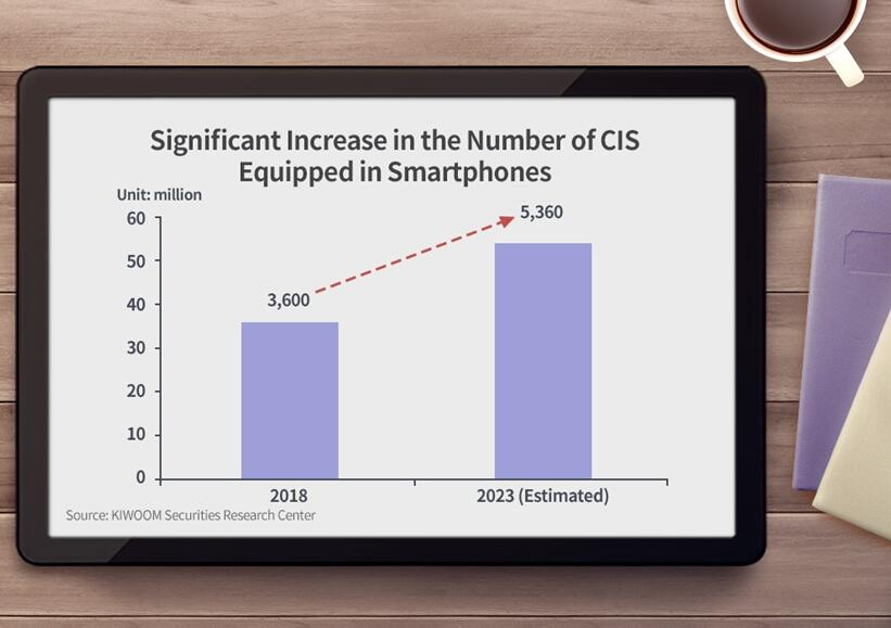 智能手机中CMOS图像传感器数量增长明显