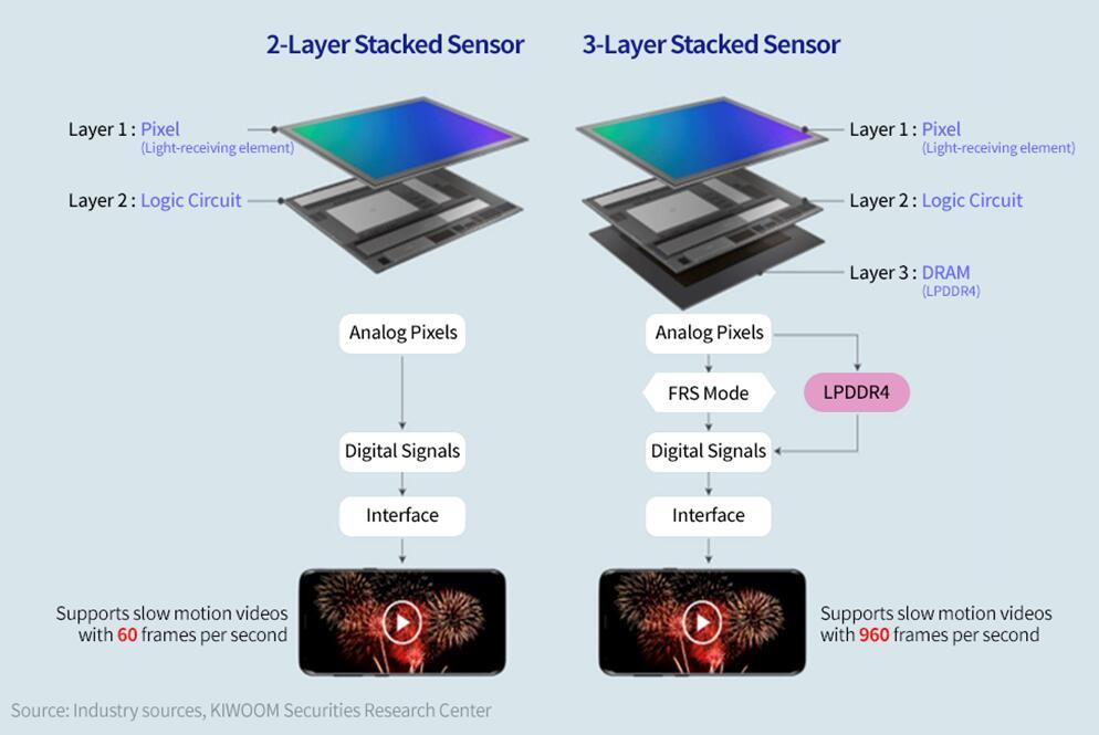 最新的三层(CIS + ISP + DRAM)堆叠式CMOS图像传感器