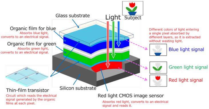 三层彩色图像传感器及其工作原理