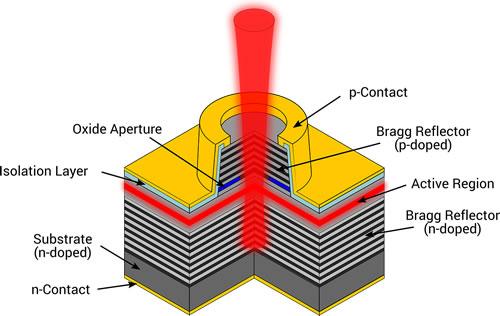 典型VCSEL结构示意图