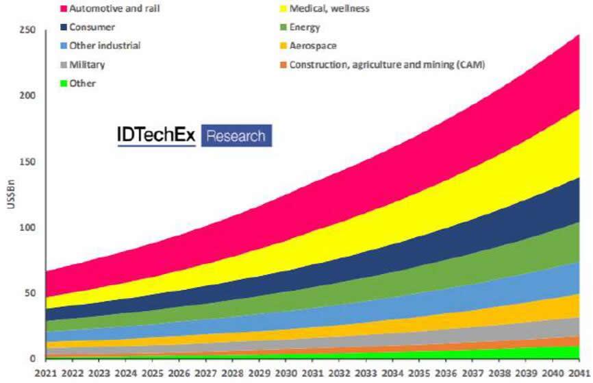 2021年~2041年按产业细分的全球传感器市场预测