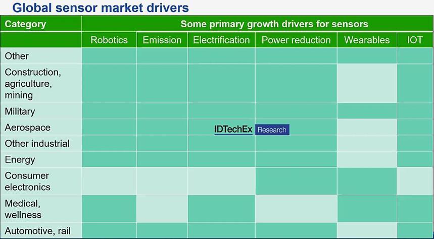 全球传感器市场主要驱动因素
