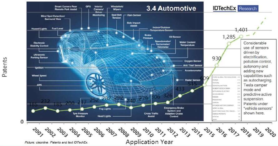 汽车领域应用的传感器专利申请趋势