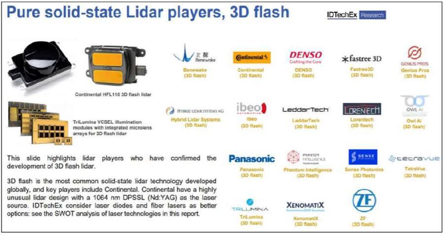纯固态激光雷达主要厂商