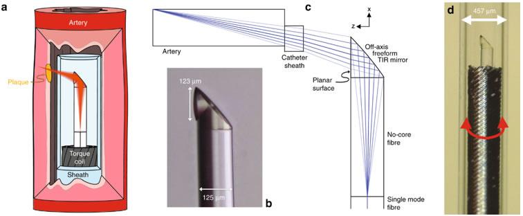 利用3D微打印技术,打造全球最小的柔性血管内窥镜