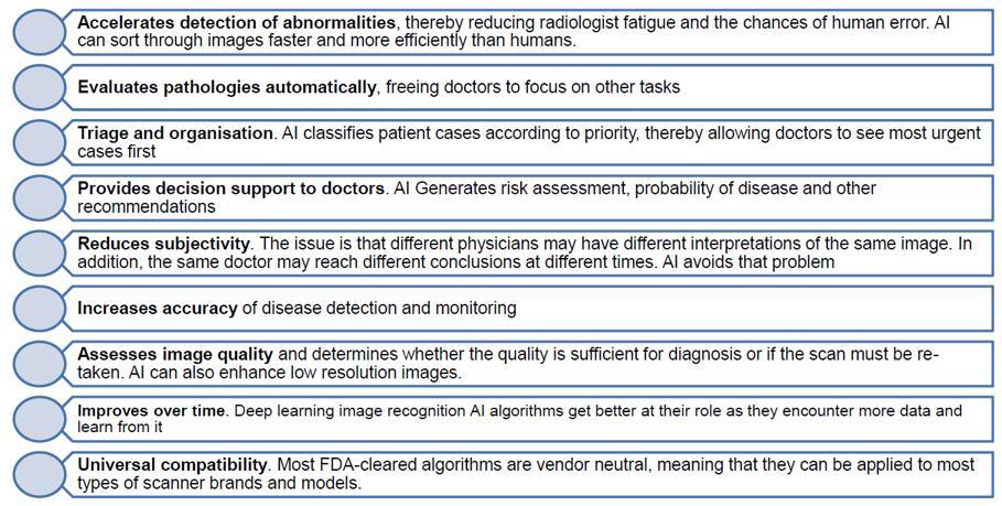 医疗诊断人工智能所提供的优势
