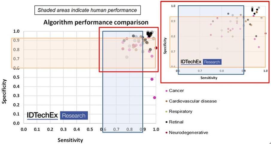 超过35种算法对于不同疾病的敏感性和特异性,阴影区域代表人类专业人员的表现