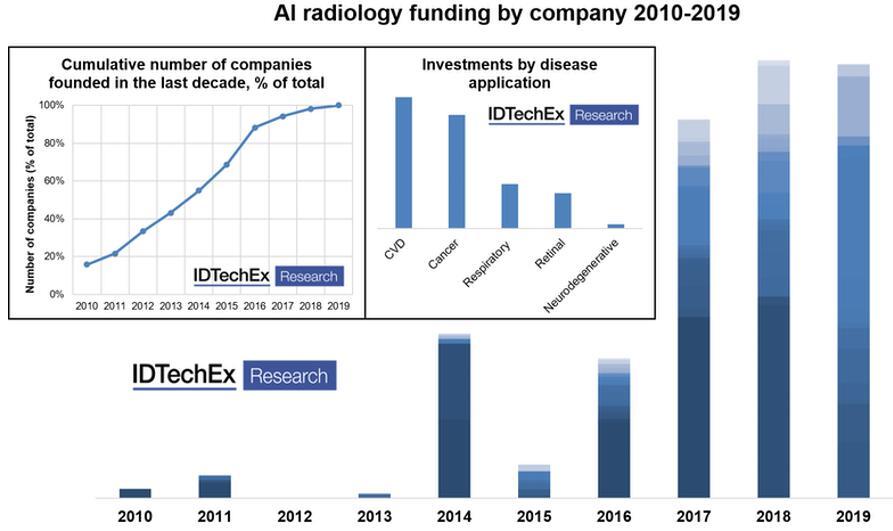 2010年~2019年图像识别人工智能领域的投资趋势