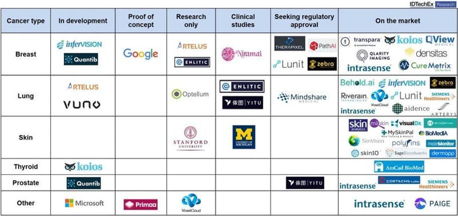 癌症检测人工智能开发商的发展情况,报告评估了60多家公司及其产品的商业化现状