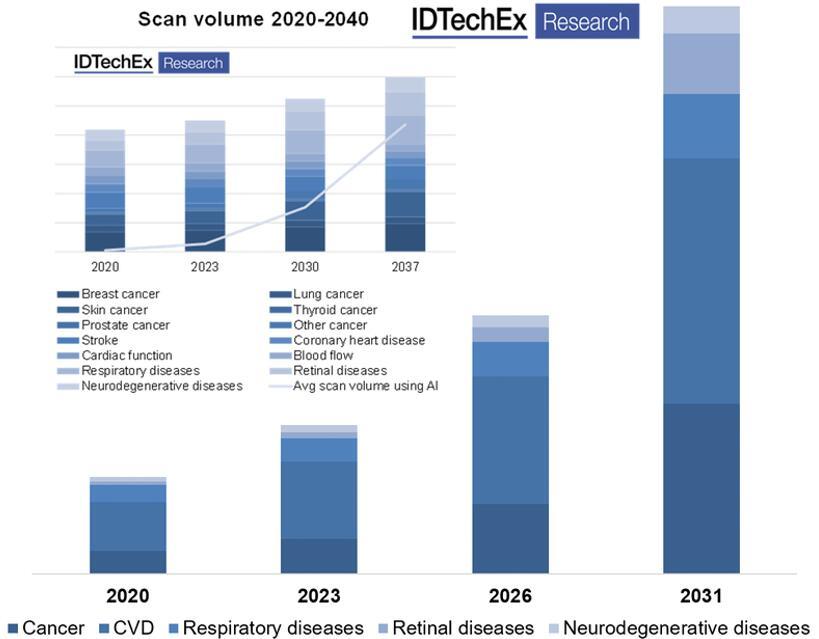 2020~2031年按疾病应用细分的市场预测
