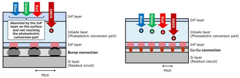 左图为传统InGaAs短波红外传感器结构——读出电路(ROIC)与bump连接;右图为Cu-Cu连接,器件尺寸明显缩小