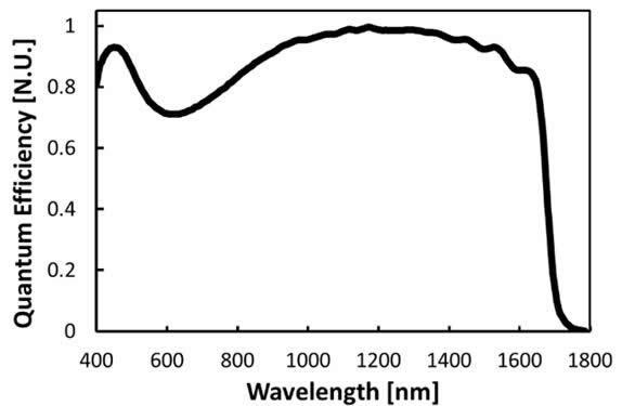 随着InP厚度的减薄,较短的波长(可见光)可以穿透InGaAs层并被探测到