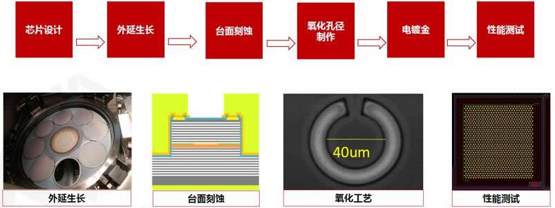 长光华芯完整6寸线工艺平台和量产产线概况