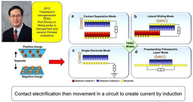 基于摩擦电的能量收集器——摩擦纳米发电机的四种基本工作模式